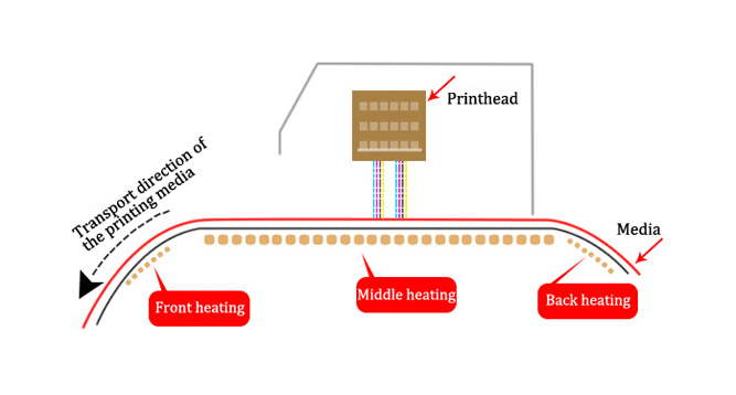 Three-stage Heating System under the Printer Platform