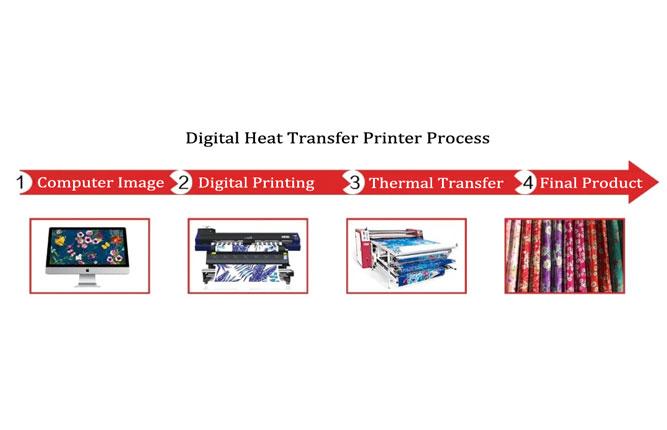 Digital Heat Transfer Printing